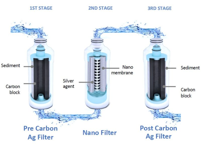 Saqua werking filters